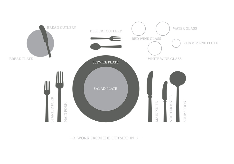 WHC Cutlery Etiquette Guide